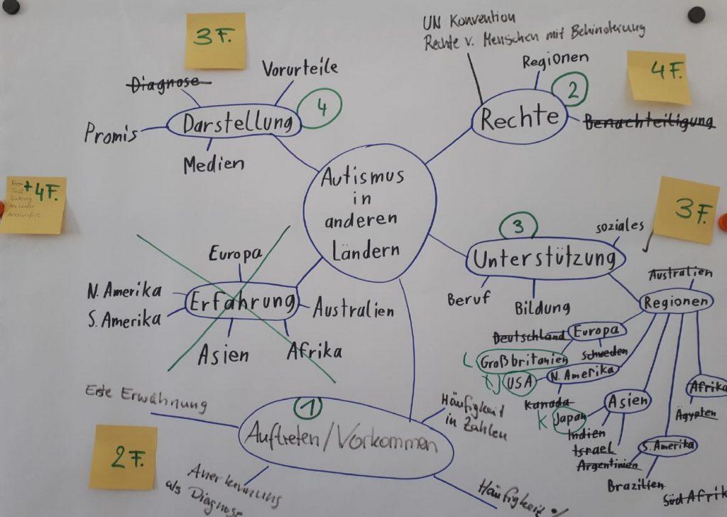Mindmap zum Thema Autismus in anderen Ländern